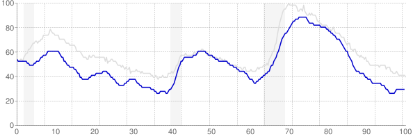 Colorado monthly unemployment rate chart from 1990 to March 2018